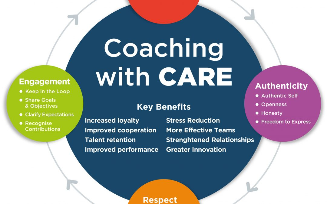 Coaching with CARE element 1